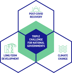 Triple threat for national governments: post-covid recovery, long-term development and climate change